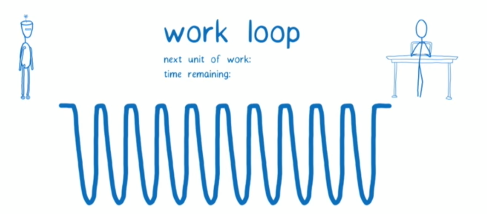 Work loop representation from an amazing talk by Lin Clark at ReactConf 2017
