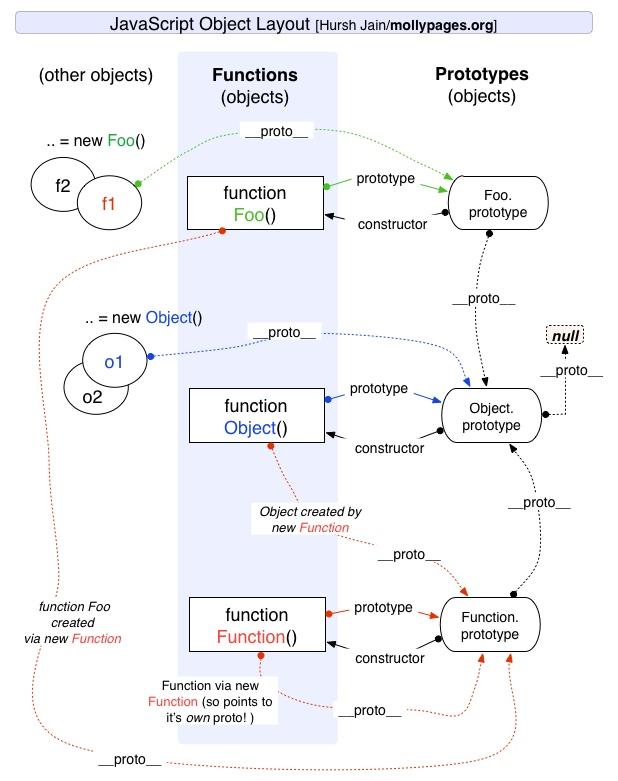 复习一下 js 中的原型链模型