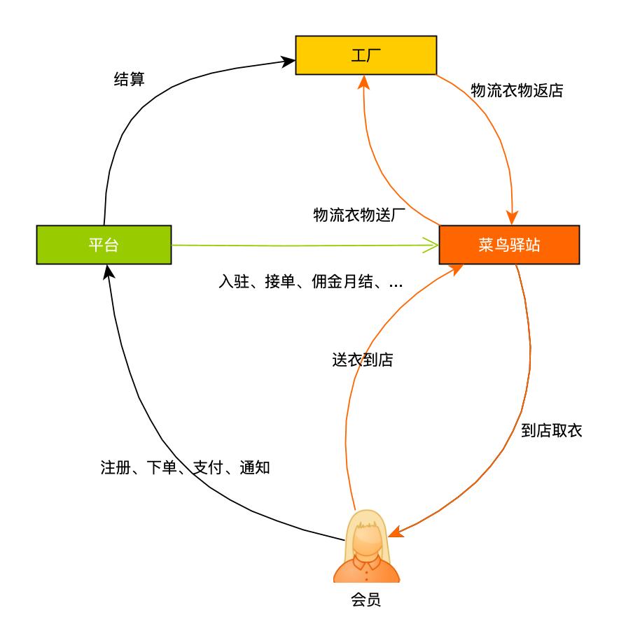 菜鸟驿站洗衣服务平台业务流程图